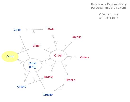 Baby Name Explorer for Ordel