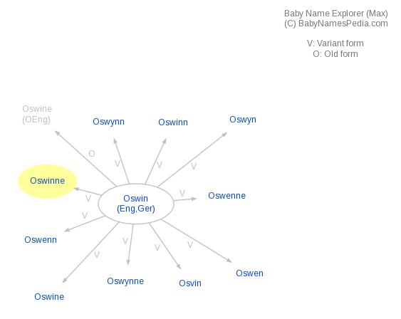 Baby Name Explorer for Oswinne