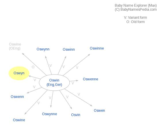 Baby Name Explorer for Oswyn