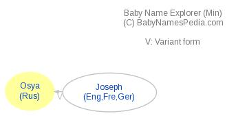 Baby Name Explorer for Osya