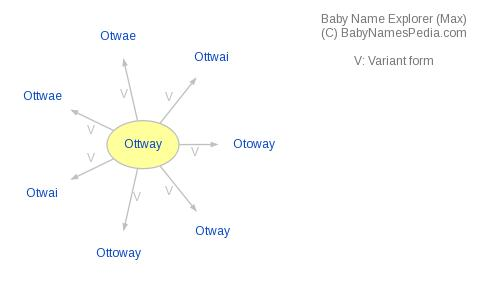 Baby Name Explorer for Ottway