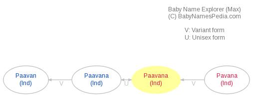 Baby Name Explorer for Paavana