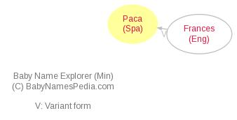 Baby Name Explorer for Paca
