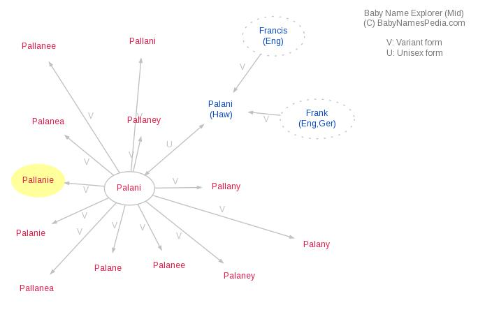 Baby Name Explorer for Pallanie