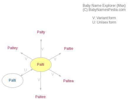 Baby Name Explorer for Palti