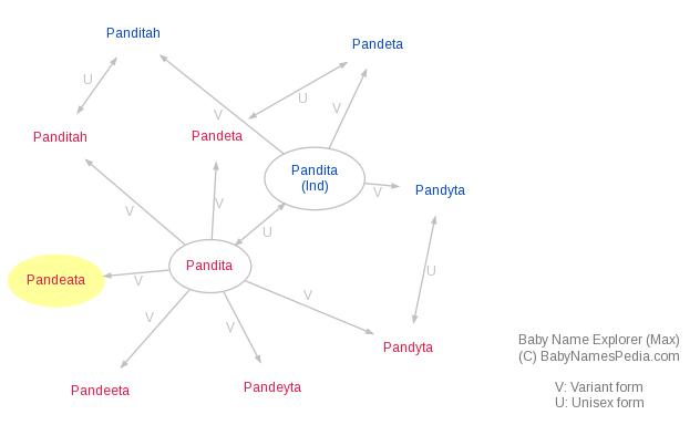 Baby Name Explorer for Pandeata