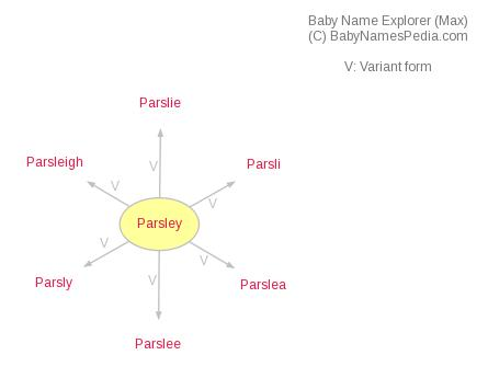 Baby Name Explorer for Parsley