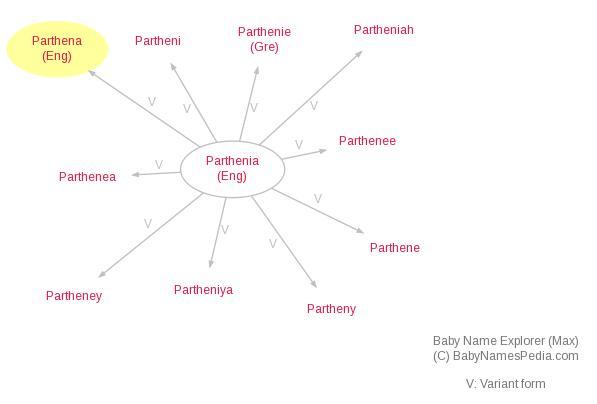 Parthena net worth salary
