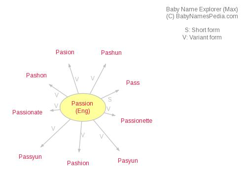 Baby Name Explorer for Passion