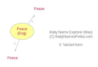 Baby Name Explorer for Peace