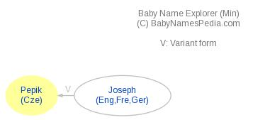 Baby Name Explorer for Pepik