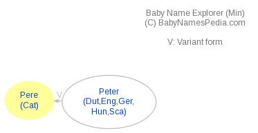 Baby Name Explorer for Pere