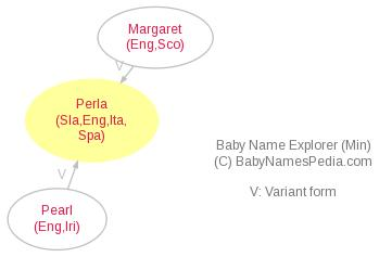 what does perla mean in italian