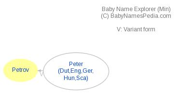 Baby Name Explorer for Petrov