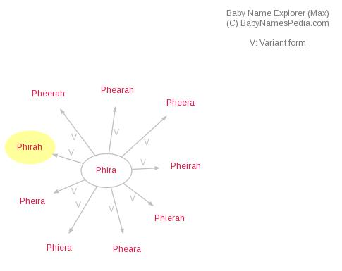 Baby Name Explorer for Phirah