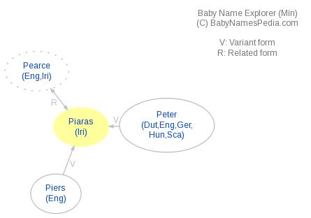 Baby Name Explorer for Piaras