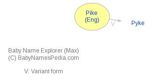 Baby Name Explorer for Pike