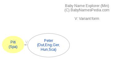Baby Name Explorer for Piti