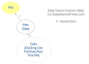 Baby Name Explorer for Pito