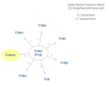 Baby Name Explorer for Pottere