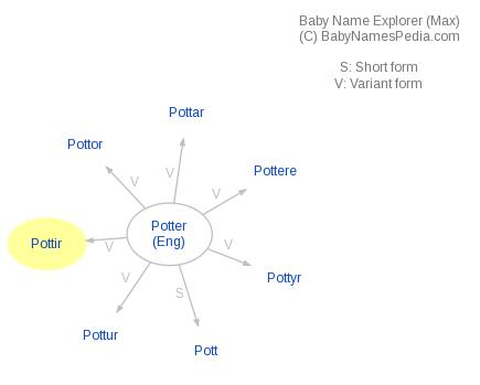 Baby Name Explorer for Pottir