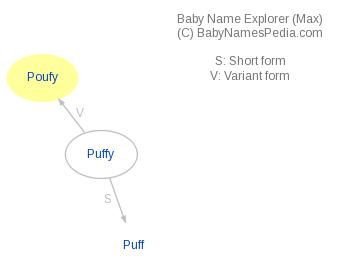 Baby Name Explorer for Poufy