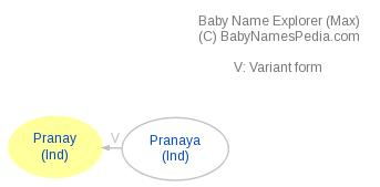 Baby Name Explorer for Pranay