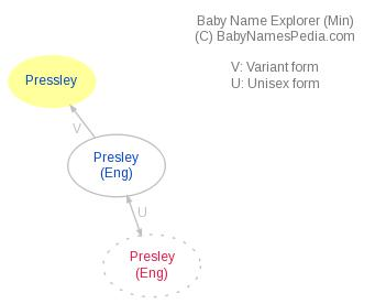 Baby Name Explorer for Pressley