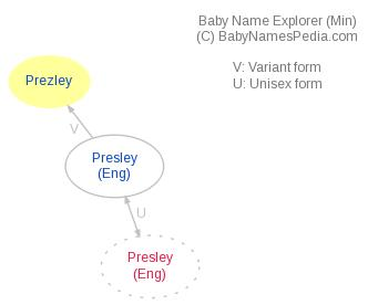 Baby Name Explorer for Prezley