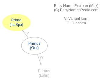 Baby Name Explorer for Primo