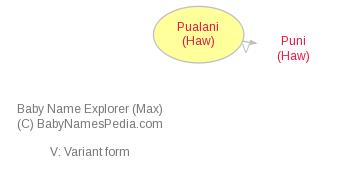 Baby Name Explorer for Pualani