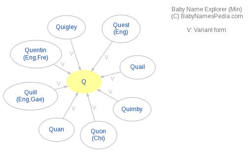 Baby Name Explorer for Q
