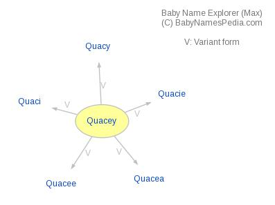 Baby Name Explorer for Quacey