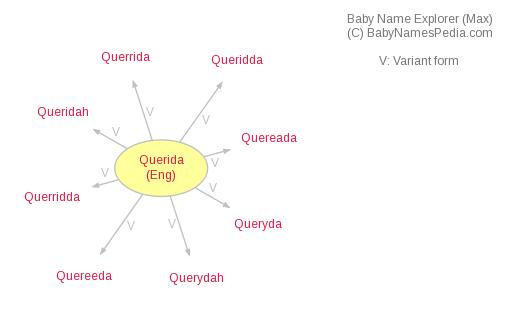 Baby Name Explorer for Querida