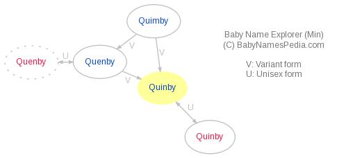 Baby Name Explorer for Quinby