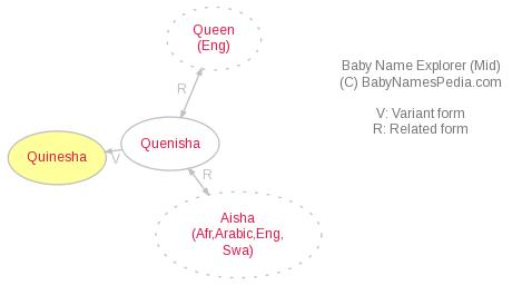 Baby Name Explorer for Quinesha