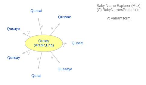 Baby Name Explorer for Qusay