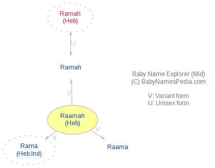 Baby Name Explorer for Raamah