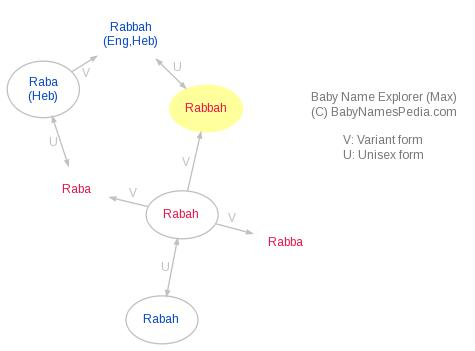 Baby Name Explorer for Rabbah