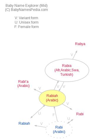Baby Name Explorer for Rabiah