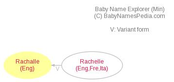 Baby Name Explorer for Rachalle