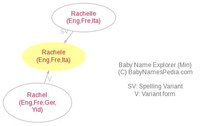 Baby Name Explorer for Rachele