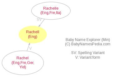 Baby Name Explorer for Rachell