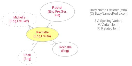 Baby Name Explorer for Rachelle
