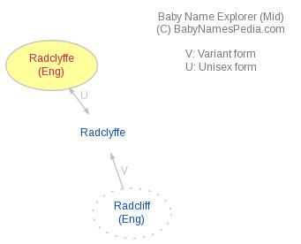 Baby Name Explorer for Radclyffe