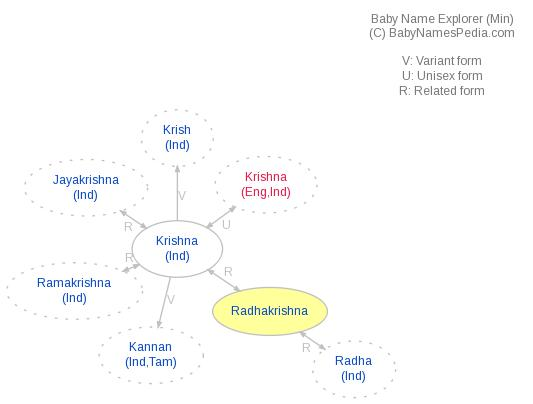 Baby Name Explorer for Radhakrishna