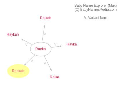 Baby Name Explorer for Raekah