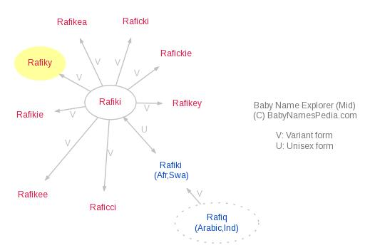 Baby Name Explorer for Rafiky