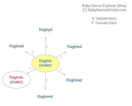 Baby Name Explorer for Raghid