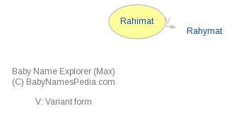Baby Name Explorer for Rahimat